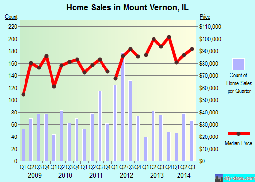 Mount Vernon,IL real estate house value index trend