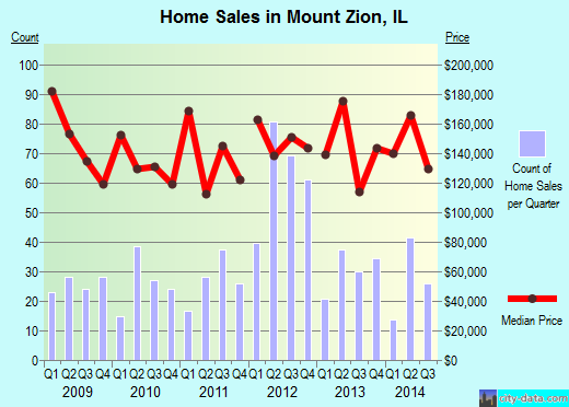Mount Zion,IL real estate house value index trend