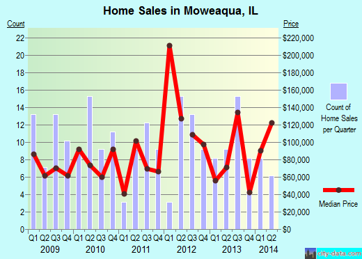 Moweaqua,IL real estate house value index trend