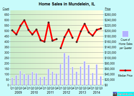 Mundelein, IL index of house prices