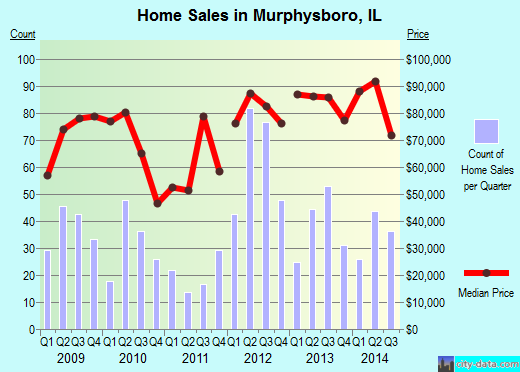 Murphysboro,IL real estate house value index trend
