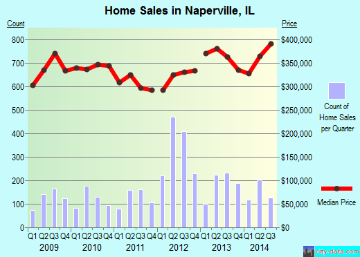 Naperville,IL real estate house value index trend