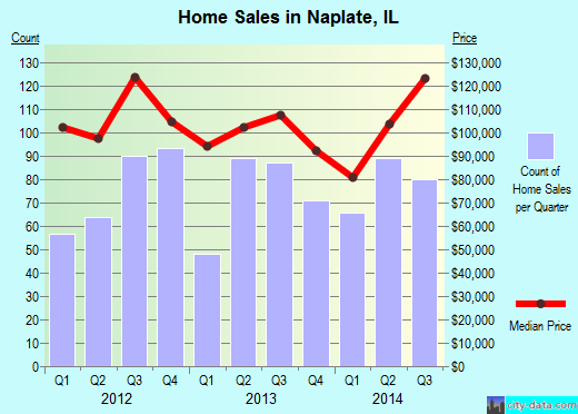 Naplate,IL real estate house value index trend