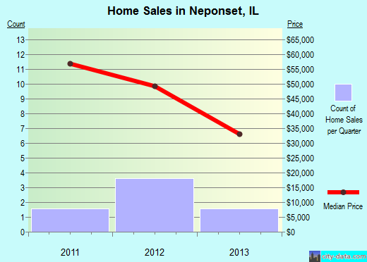 Neponset,IL index of house prices