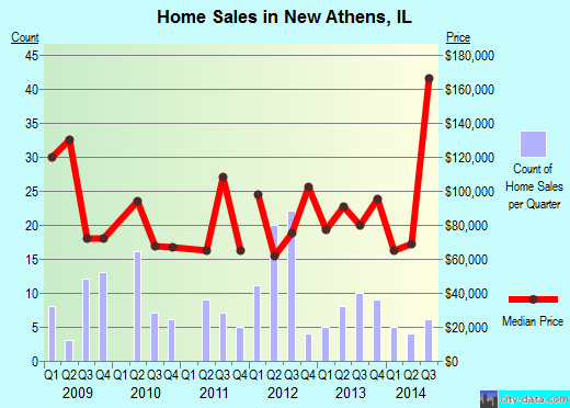New Athens,IL real estate house value index trend