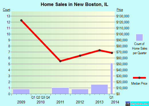 New Boston,IL real estate house value index trend