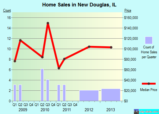 New Douglas,IL real estate house value index trend