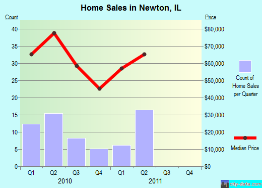 Newton,IL real estate house value index trend