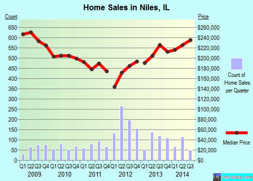 Niles,IL real estate house value index trend