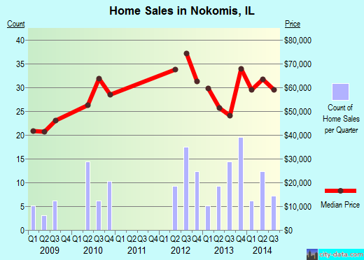 Nokomis,IL real estate house value index trend