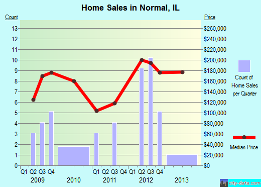 Normal,IL real estate house value index trend
