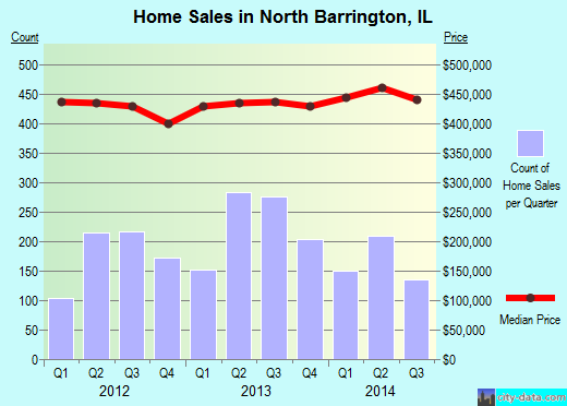 North Barrington,IL real estate house value index trend