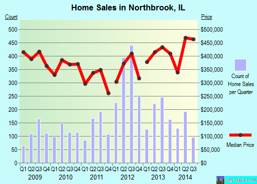 Northbrook,IL real estate house value index trend