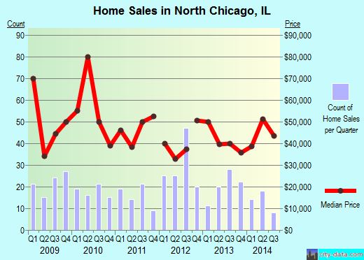North Chicago,IL real estate house value index trend