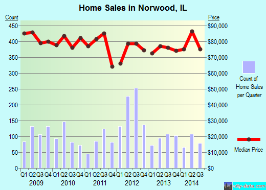 Norwood,IL index of house prices