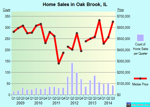 Oak Brook,IL index of house prices