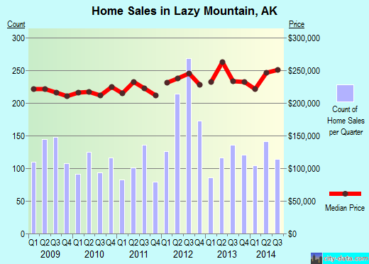 Lazy Mountain,AK real estate house value index trend