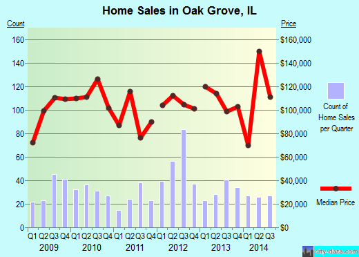 Oak Grove,IL real estate house value index trend