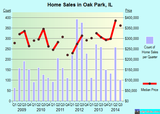 Oak Park,IL real estate house value index trend