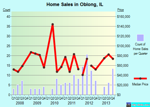 Oblong,IL real estate house value index trend