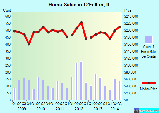 O'Fallon,IL real estate house value index trend