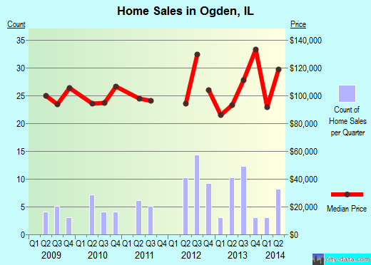 Ogden,IL real estate house value index trend