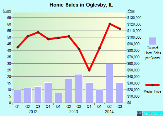 Oglesby,IL real estate house value index trend