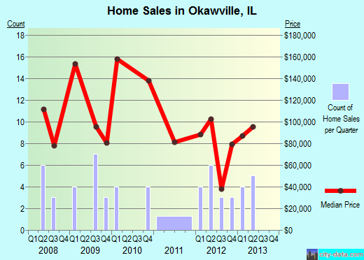 Okawville,IL real estate house value index trend