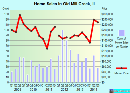 Old Mill Creek,IL real estate house value index trend