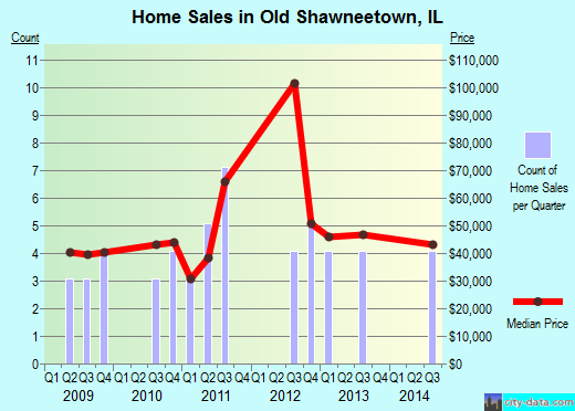 Old Shawneetown,IL real estate house value index trend