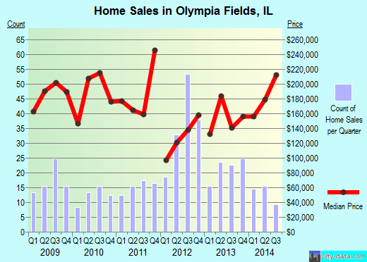 Olympia Fields,IL real estate house value index trend