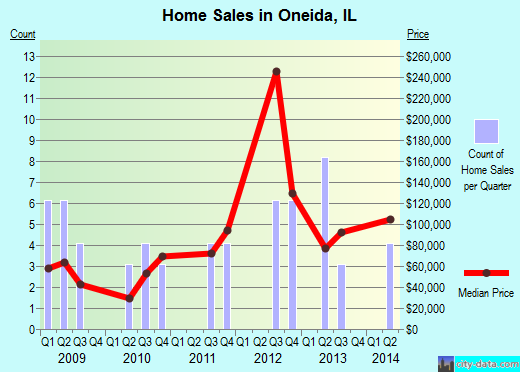 Oneida,IL real estate house value index trend
