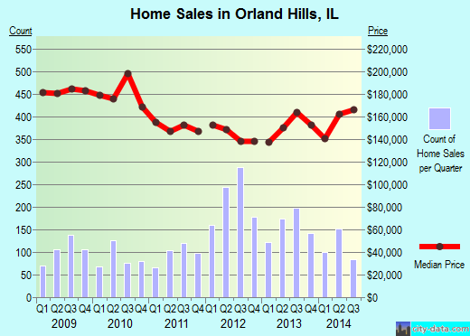 Orland Hills,IL real estate house value index trend