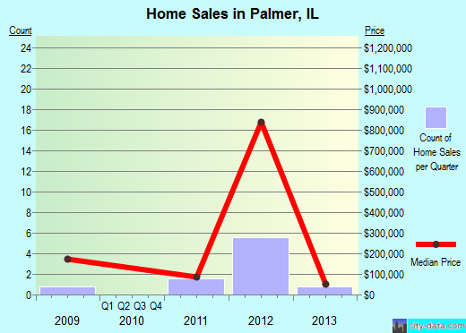Palmer,IL real estate house value index trend
