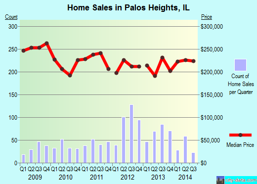 Palos Heights,IL real estate house value index trend
