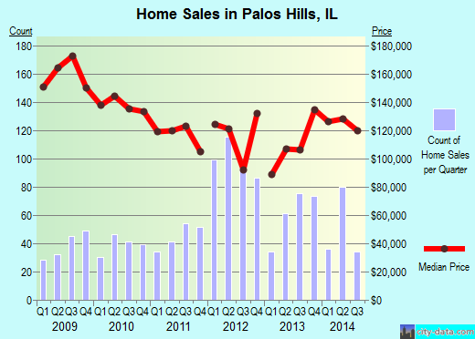Palos Hills,IL real estate house value index trend