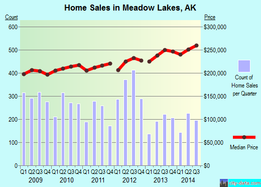 Meadow Lakes,AK real estate house value index trend