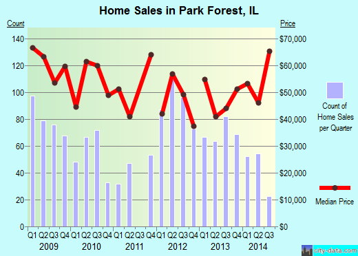 Park Forest,IL real estate house value index trend
