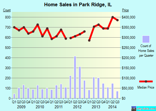 Park Ridge,IL real estate house value index trend