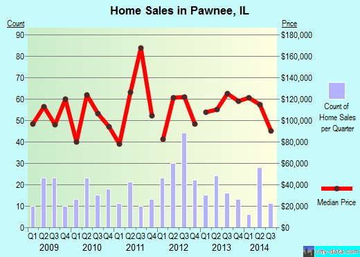 Pawnee,IL real estate house value index trend