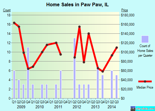Paw Paw,IL real estate house value index trend