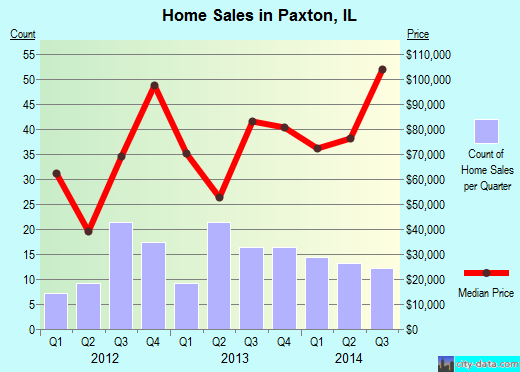 Paxton,IL real estate house value index trend
