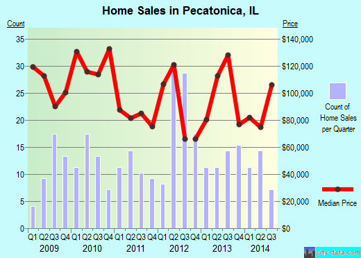 Pecatonica,IL real estate house value index trend