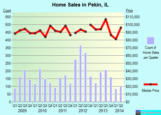 Pekin,IL index of house prices