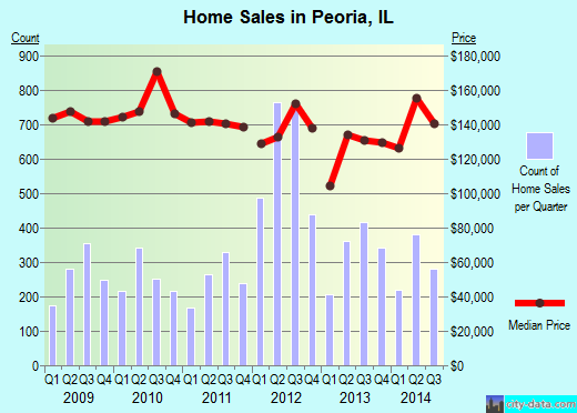 Peoria,IL real estate house value index trend