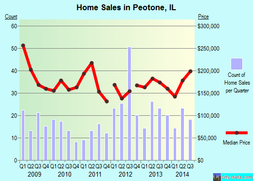 Peotone,IL real estate house value index trend