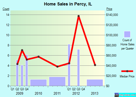 Percy,IL real estate house value index trend