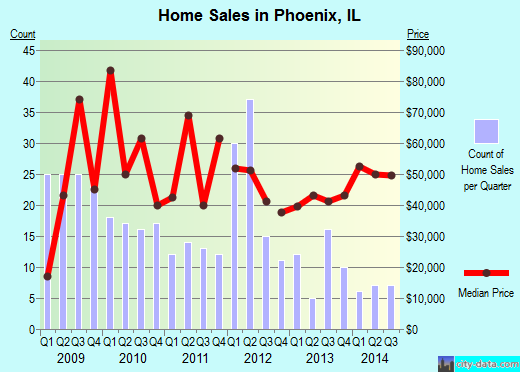Phoenix,IL real estate house value index trend