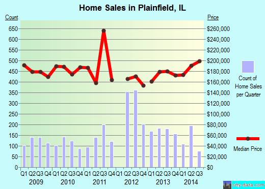 Plainfield,IL real estate house value index trend