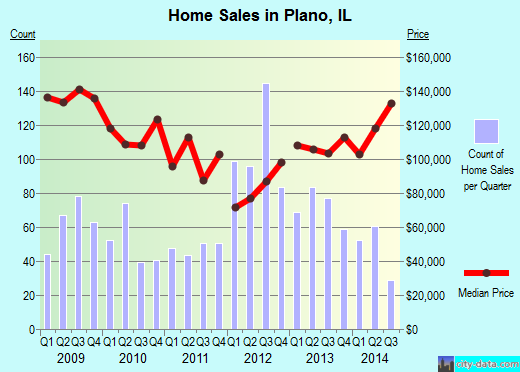 Plano,IL real estate house value index trend